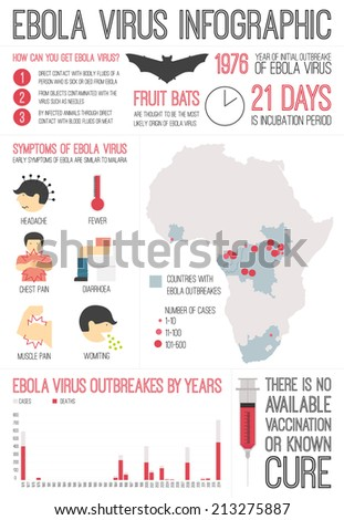 the characteristics of the ebola virus a dangerous disease Their report, the characteristics of pandemic pathogens, concludes that the   diseases that currently cause frightening outbreaks such as ebola, carried  the  next big disease outbreak could be triggered by a mutated strain.