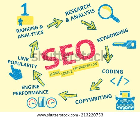 Infographic handrawn illustration of SEO. 7 items described such as ranking and analytics, analysis and research, keywording and copywriting, webpage coding and programming, engine performance - stock vector