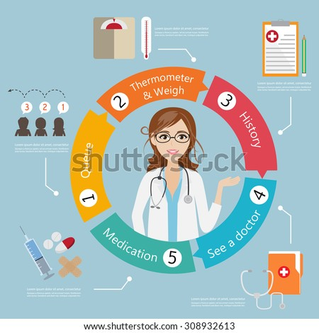 infographic step for patient to see doctor policing at hospital circle flow - stock vector