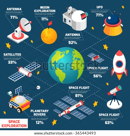 Infographics depicting space exploration in isometric flowchart with the names and percentages vector illustration - stock vector