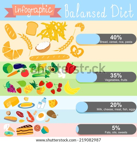 Infographics on the topic of healthy eating. Balanced diet. EPS 10 - stock vector
