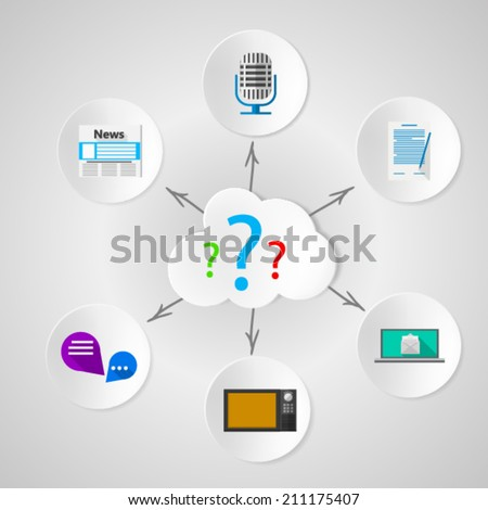 Information quest: dissemination of news through the media. Set of circle icons with colored objects of media around the cloud with colored question marks. Flat vector illustration on gray background. - stock vector