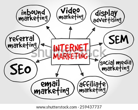 Internet marketing mind map business concept - stock vector