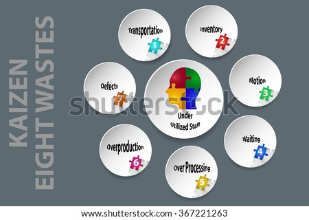 Kaizen - eight kinds of waste vector. White circles shadows described eight kinds of waste. - stock vector