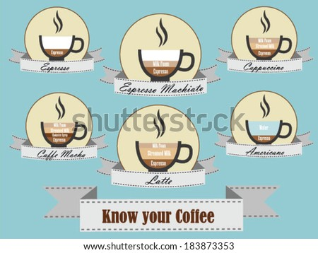 Know your coffee illustration - stock vector