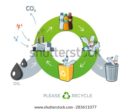 Life cycle of plastics recycling simplified scheme illustration in cartoon style showing transformation of oil to plastic bottle products.  - stock vector