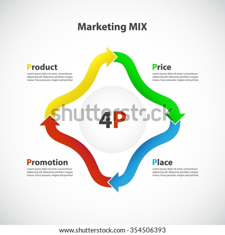 product process mix The service marketing mix, also known as the extended marketing mix, treats the service that the business offers just as it would treat a product and is a combination.