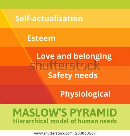 Maslow pyramid of needs  analysis of human needs and position them in a hierarchy. Psychology. - stock vector