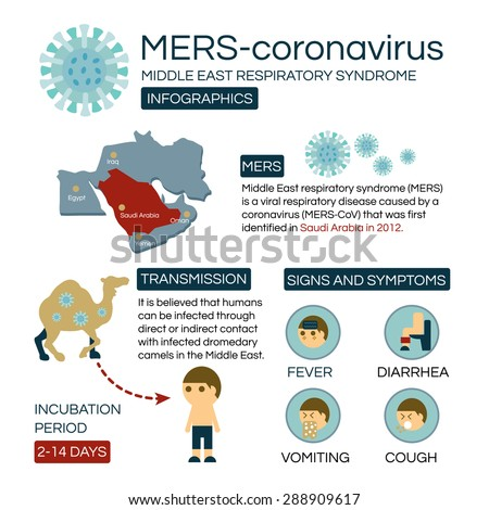 Mers-CoV infographic (Middle East Respiratory Syndrome - Coronavirus) - stock vector