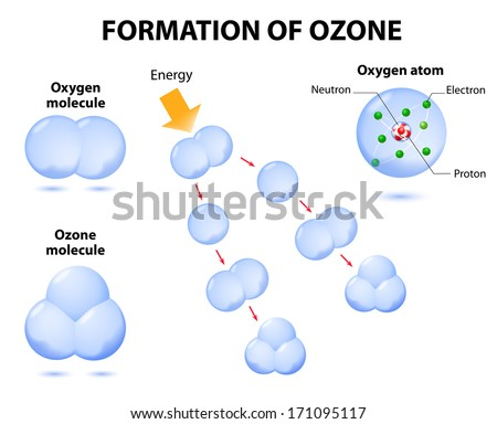 molecules ozone and oxygen. process photochemical ozone formation. Ozone is a form of oxygen with three oxygen atoms bonded together. Ozone absorbs harmful ultraviolet energy in the upper atmosphere. - stock vector