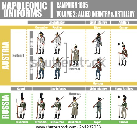 Napoleonic Uniforms Illustration Infographic Chart, Campaign 1805, Volume 2 Allied Infantry and Artillery, Isolated on White Background, EPS 10 Vector - stock vector