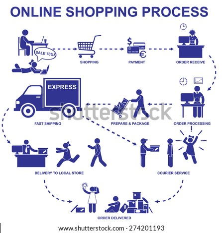 Online shopping process. Set vector stick figures man and woman - stock vector