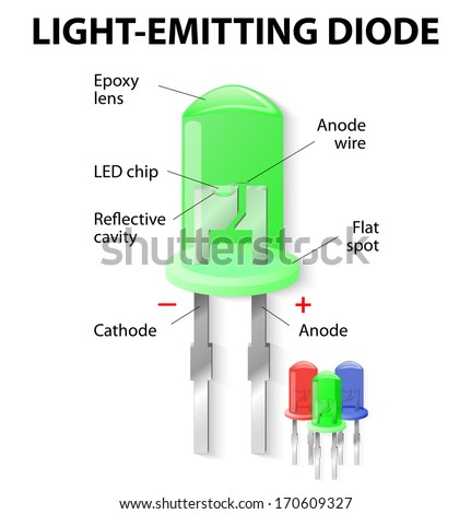Parts of an Light Emitting Diode. LED. Unlike bulbs, LEDs do not generate heat and power loss through heating is practically nil. - stock vector