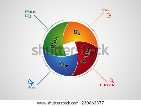 PDCA infographic created from divided circle with multiple color for each part named by separate steps - stock vector