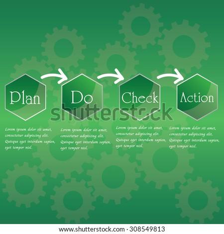PDCA method as quality continuius process improvement tool vector illustration. - stock vector