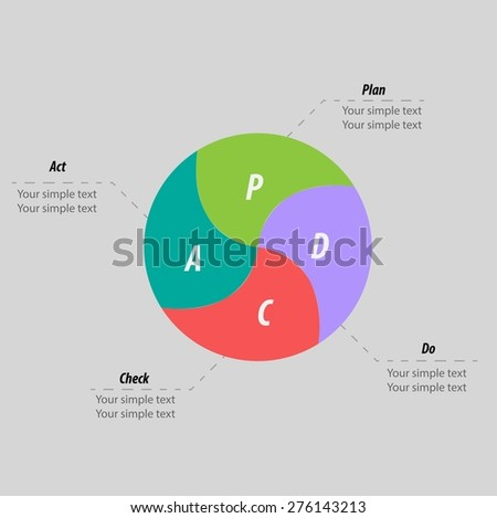 PDCA (Plan, Do, Check, Act) method - Deming cycle - circle with arrows version. Management process - stock vector