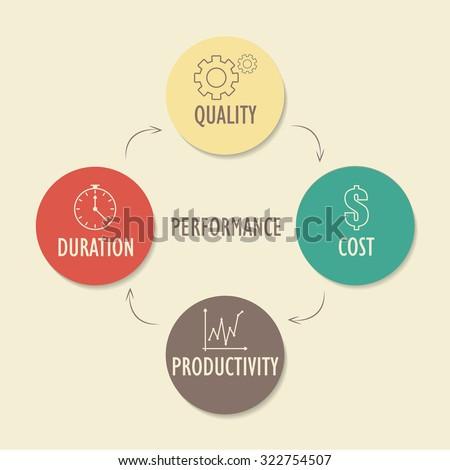 Performance characteristics. Conceptual diagram - stock vector