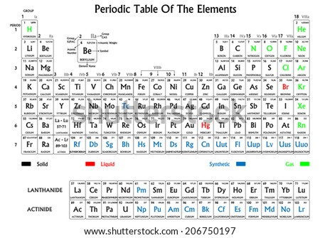 Periodic table of the elements. Black on white background, symbols have different colors for solid, liquid, gas and synthetic origin. - stock vector
