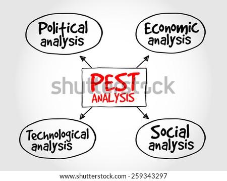 PEST analysis mind map, political, economic, social, technological analysis - stock vector