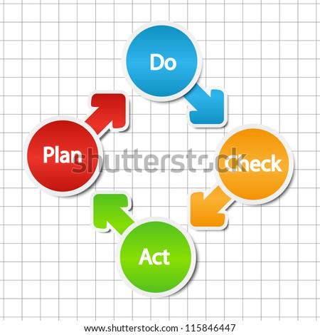 Plan do check act model - stock vector