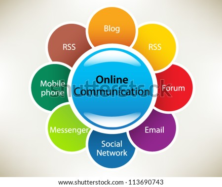 Presentation slide template: Business Process Diagram Online concepts in a sphere: RSS, forum, Social Network, Blog, Messenger,  Email, Mobile phone, website. Slide concept. Vector illustration. - stock vector