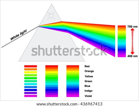 Prism - Dispersion of White Light - stock vector