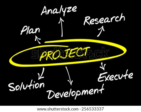Project development diagram, business concept - stock vector