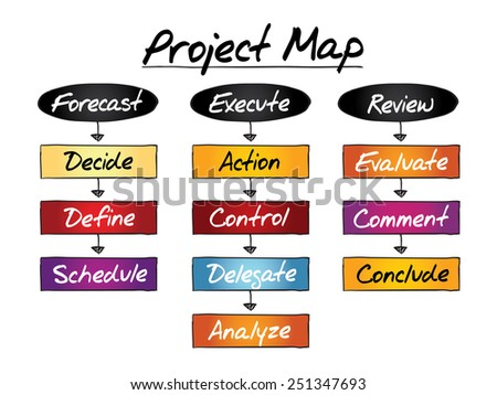 PROJECT MAP flow chart, business concept process - stock vector
