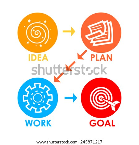 Project planning or Project Lifecycle - stock vector