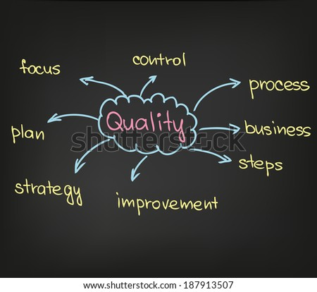 quality - stock vector