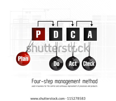 Quality management system plan do check act - stock vector