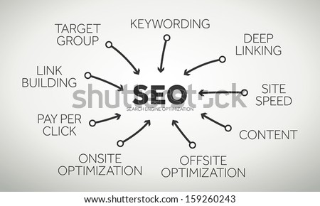 Relevant terms and connections in the seo - search engine optimization - business - stock vector