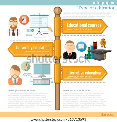 road sign infographic with different types of education. Educational courses. University education. Interactive education - stock vector