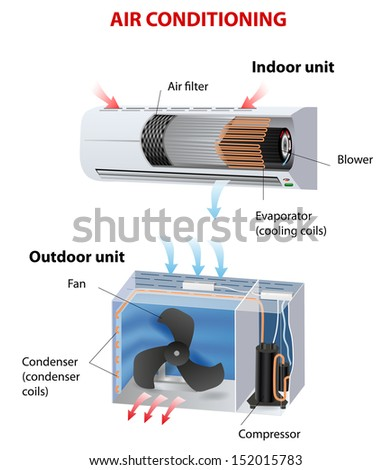 room air conditioner. How does this work. Vector diagram  - stock vector