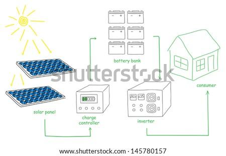 Scheme sketch how to convert solar energy for consumer - stock vector