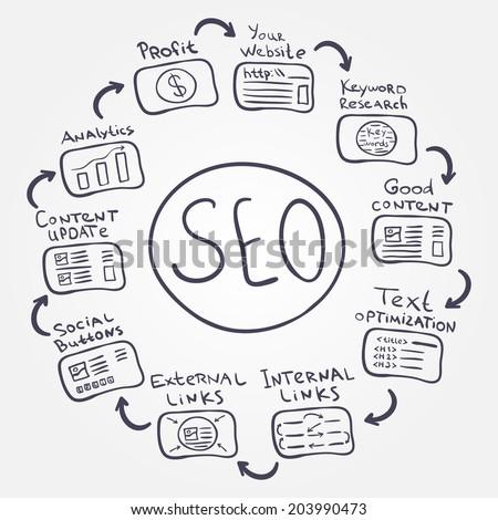 SEO fundamentals - vector doodle internet concept how to increase profit and make a good website - stock vector