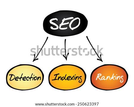 SEO, search engine optimazion process flow chart, business concept - stock vector