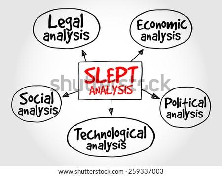 SLEPT analysis, macro-environmental factors, strategic management concept - stock vector