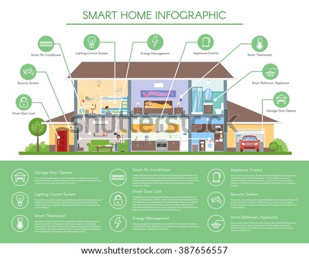 Smart home infographic concept vector illustration. Detailed modern house interior in flat style. Technology icons and design elements. - stock vector