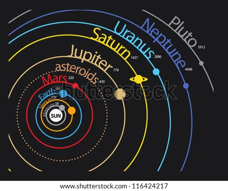 Solar system planet scheme with distances and orbits - stock vector