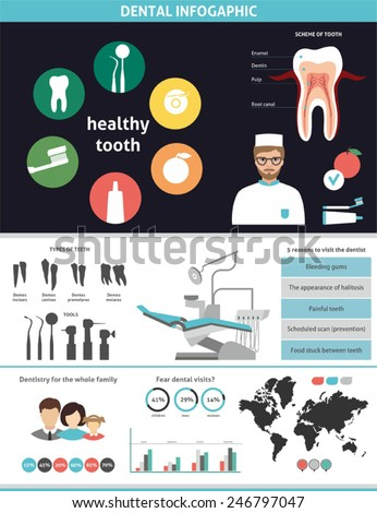 stomatology infographic - stock vector