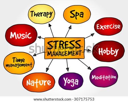 Stress Management mind map, business concept - stock vector