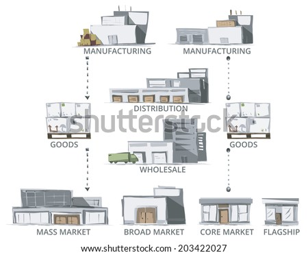 Supply Chain. Sketch style Vector of Supply Chain Buildings. Color version. - stock vector