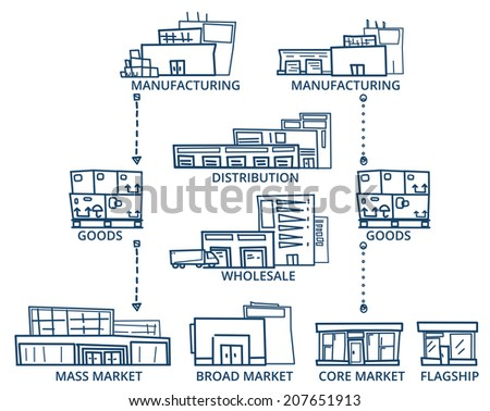 Supply Chain. Sketch style Vector of Supply Chain Buildings. Line version. - stock vector