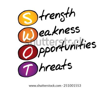 SWOT, Strength, Weakness, Opportunities, Threats, business concept - stock vector