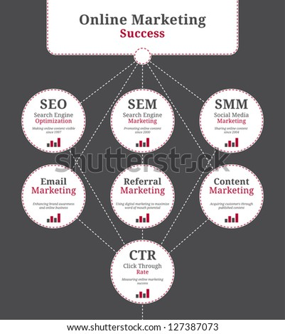 Terms and connections in the online marketing business like sem, seo and smm - stock vector