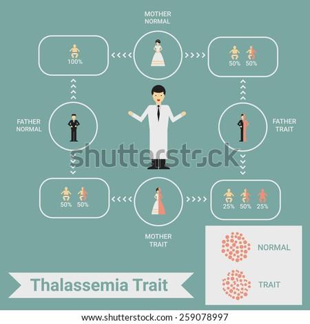 Thalassemia trait infographic - stock vector