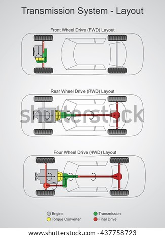 The automobile layout describes where on the vehicle the engine and drive wheels are found. Many different combinations of engine location and driven wheels are found in practice. - stock vector