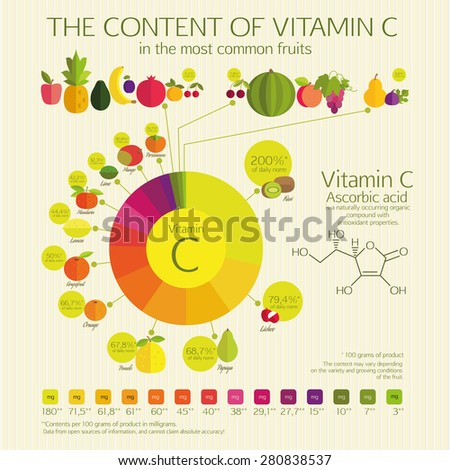 THE CONTENT OF VITAMIN C in the most common fruits.  Visual chart. The percentage of the daily norm and the amount in milligrams. Basics of healthy nutrition. - stock vector