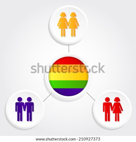 Three types of couples: straight couple, lesbian couple and gay couple with a gay flag. Diversity couples - stock vector